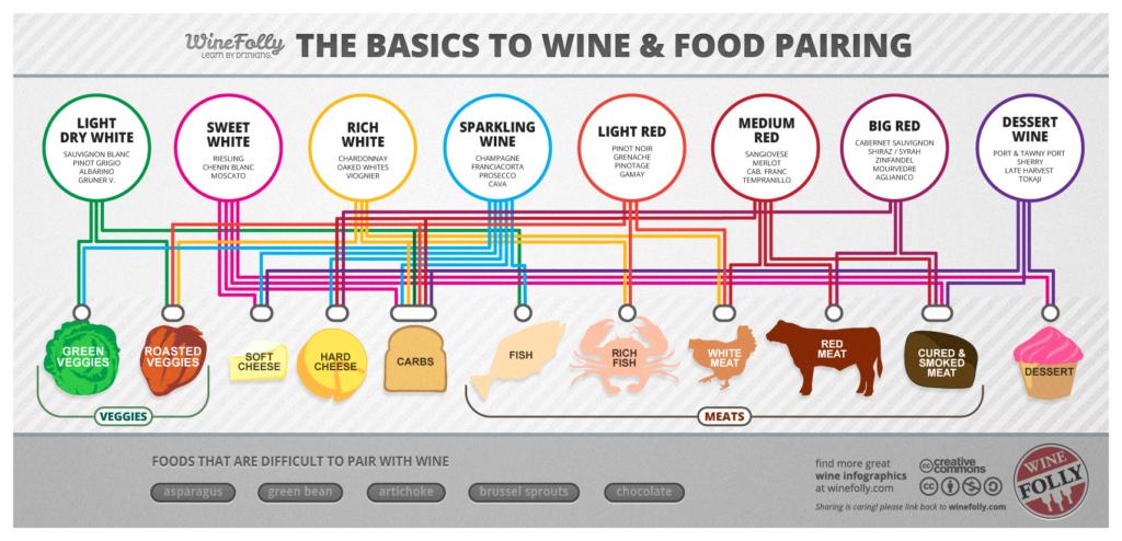 basic-wine-pairing-chart